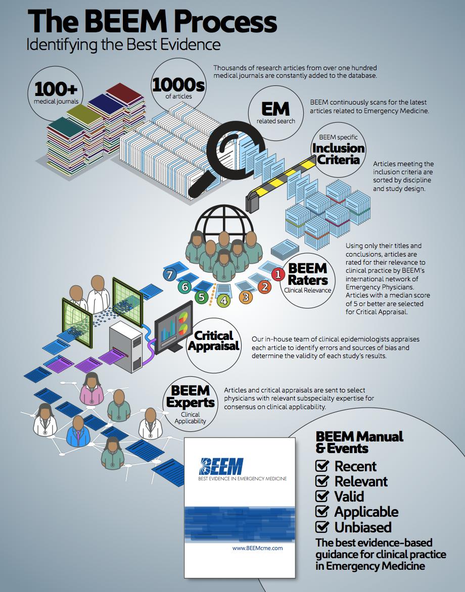 BEEM | The Skeptics Guide to Emergency Medicine