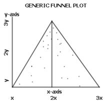 220px-Funnelplot