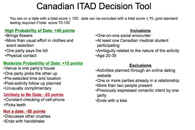 Canadian ITAD Decison Tool