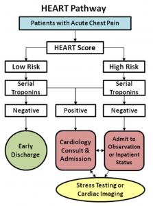 HEART Score Pathway