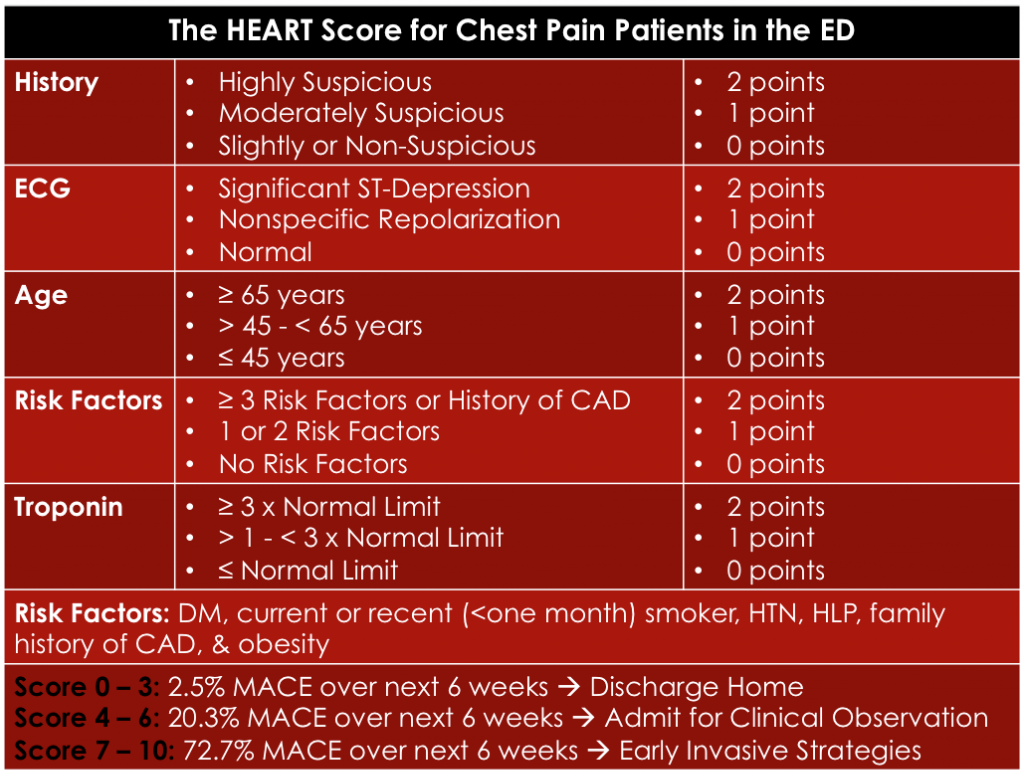 The-HEART-Score
