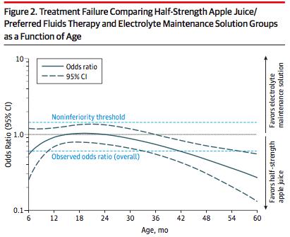 Figure 2 Juice