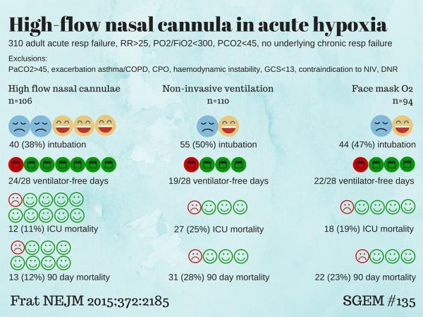 Hi Flow Nasal O2