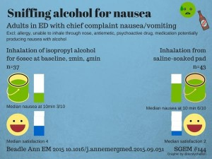 Isopropyl Alcohol for Nausea