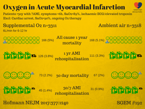 Oxygen STEMI