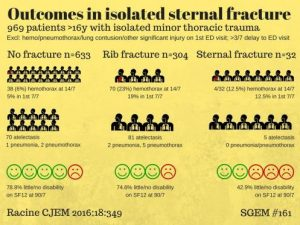 paperinpic-sternal-fracture