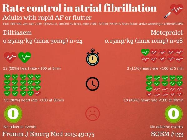 Rate control Afib