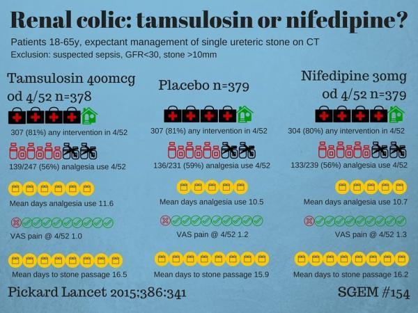 Renal colic Tamsulosin or nifedipine