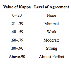 Value of kappa