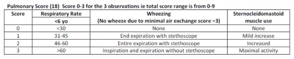 Pulmonary Score