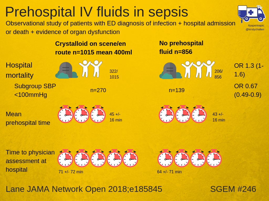 The SGEM Paper in a Pic | The Skeptics Guide to Emergency Medicine