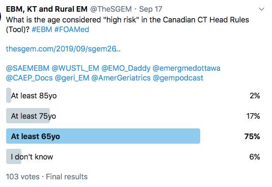SGEM Twitter Poll #266
